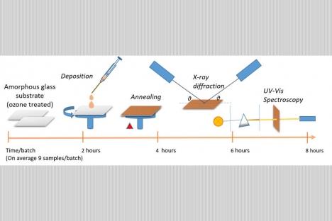 Cómo acelerar el descubrimiento de nuevos materiales para células solares
