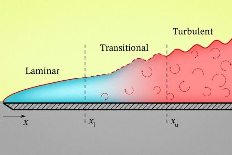 Comprenda cómo los fluidos calientan o enfrían las superficies